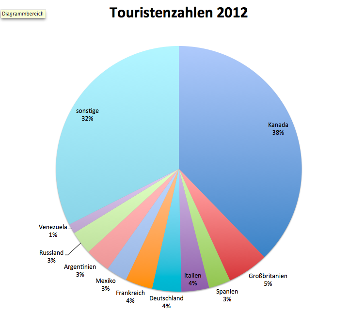 Touristenzahlen 2012