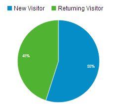 Kreisdiagramm: Neue und wiederkehrende Besucher