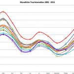 Touristenzahlen monatlich 2005-2015