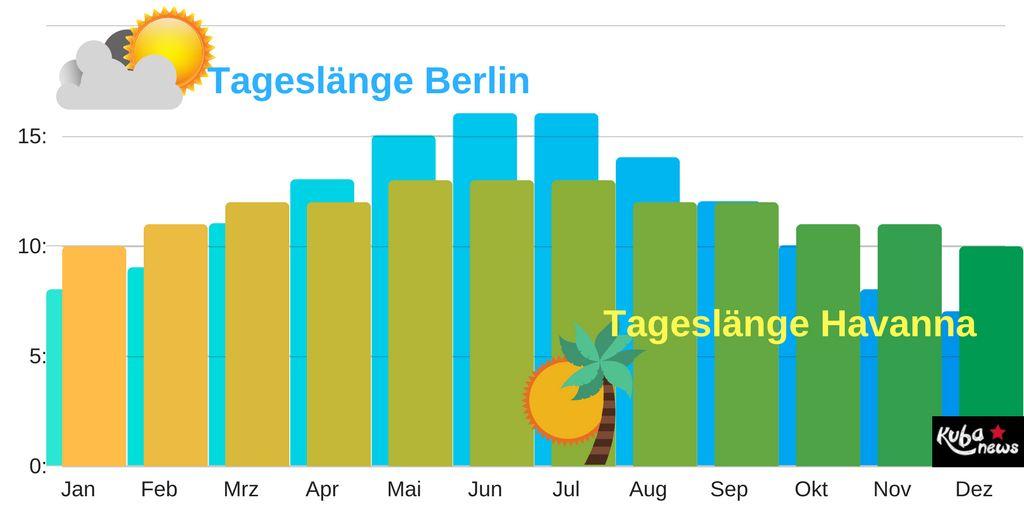 Diagramm Tageslänge im Vergleich: Kuba und Berlin