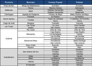 Kubanews: Ländliche Regionen mit bevorzugten Internet-Tarifen